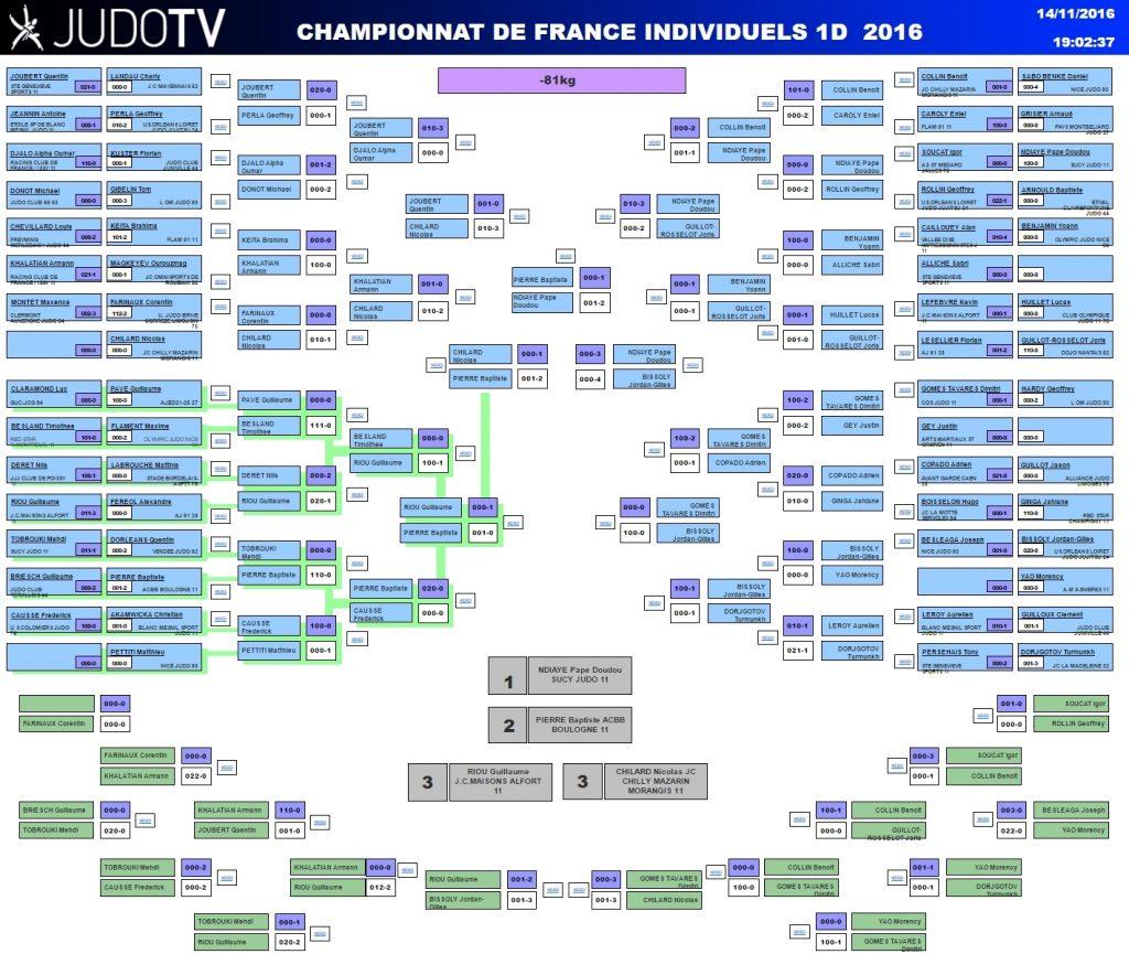 Championnat de France 1D 2016 : tableau -81 kg